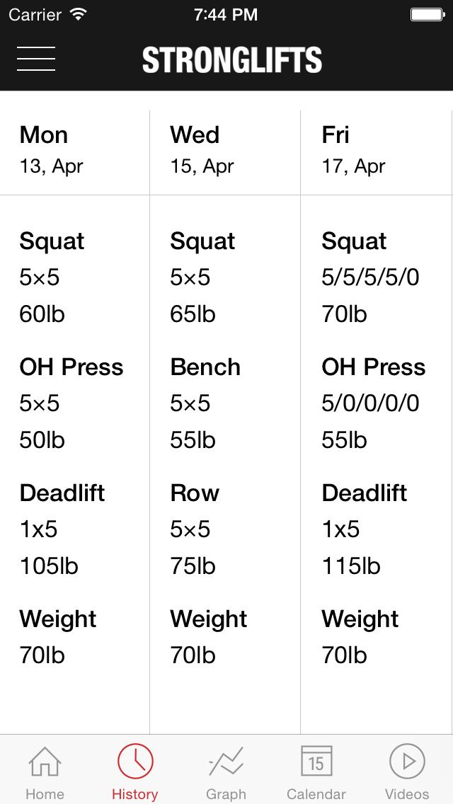StrongLifts 5x5 The Simplest, Most Effective Workout to Get - powder burn rate chart