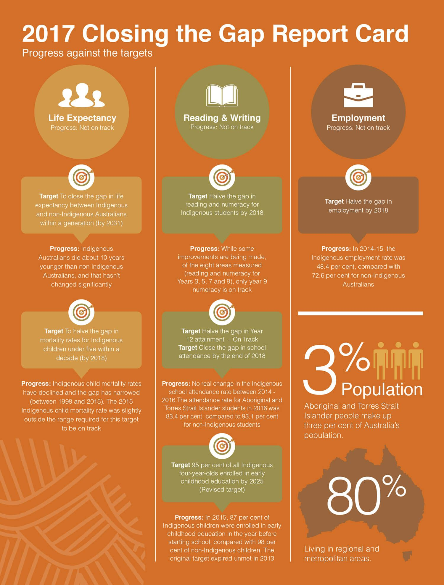 Infographic image by Drug ARM Library on Aboriginal and