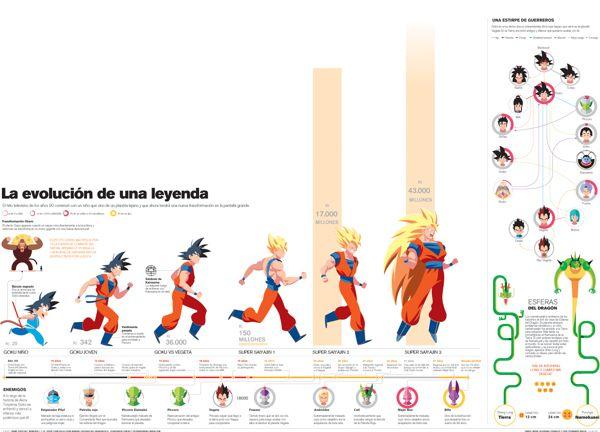Dragon Ball Z by Dan Mora, via Behance