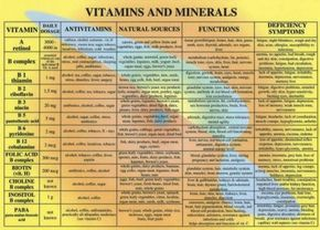 Vitamins minerals oh my vitamins minerals and healthy living
