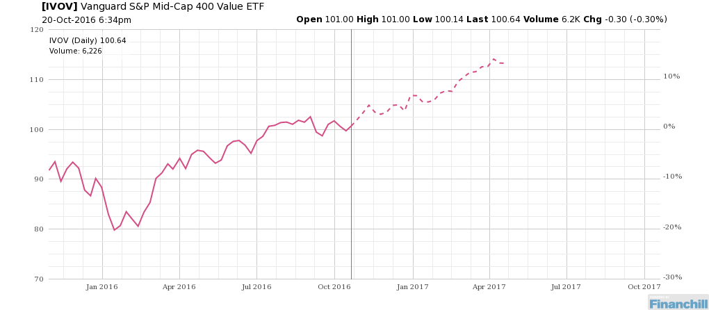 What S Next For Ivov Http Bit Ly 22k1f2q Stock Market What Next Vanguard