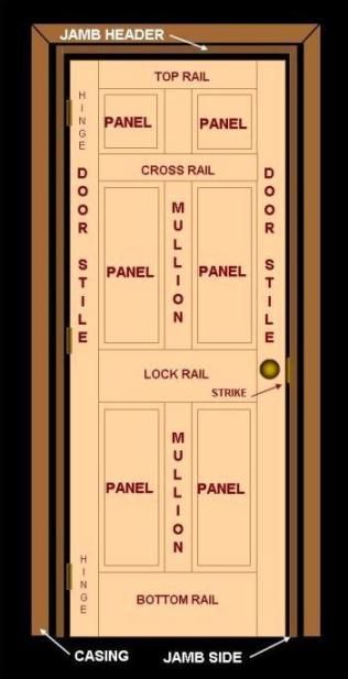 Anatomy Of An Wood Interior Stile And Rail Door Mdf Doors Wood Interiors Interior