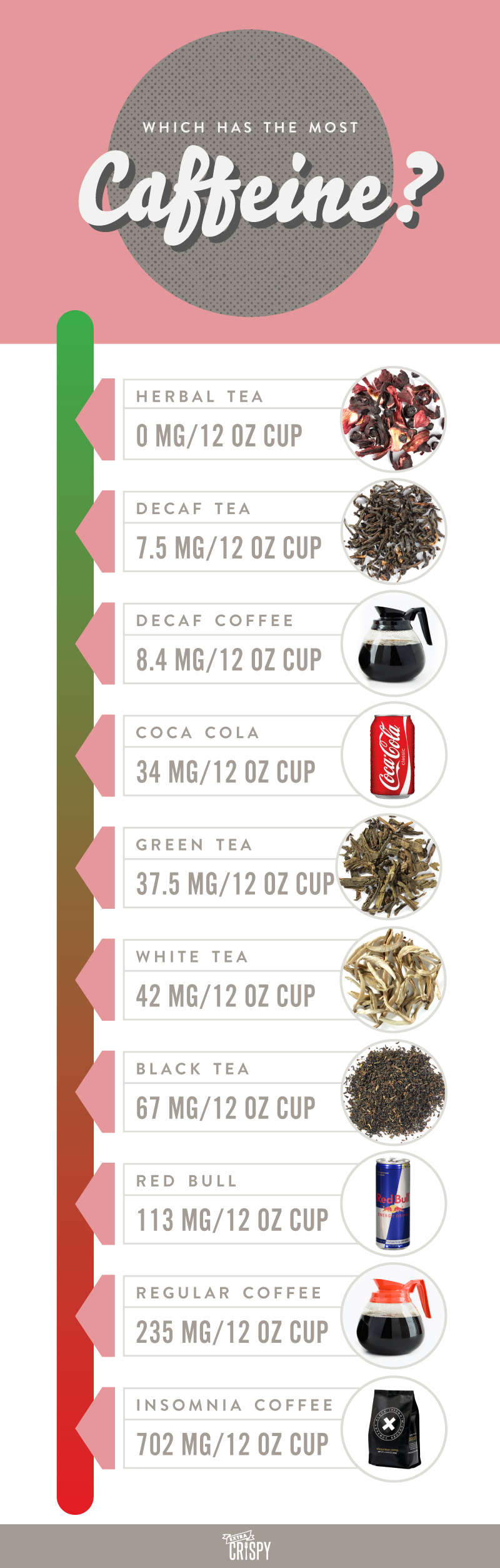 How much caffeine is in coffee tea and energy drinks