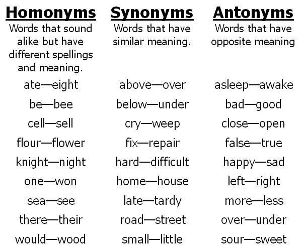 Momonyms, Synonyms and Antonyms meaning with examples | English ...