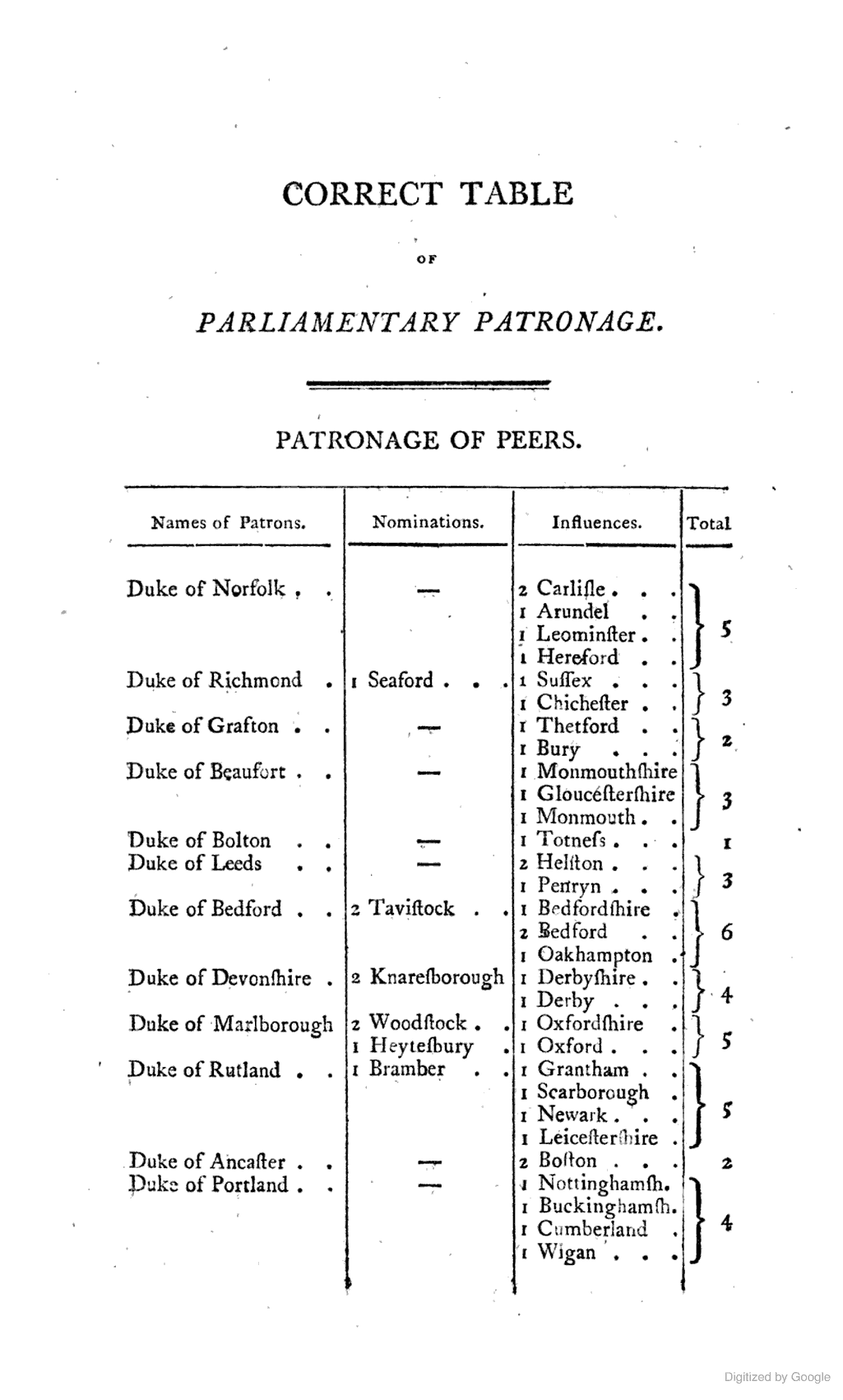 An Entire and Complete History, political and personal, of the boroughs of Great Britain (together with the Cinque Ports); to which is prefixed, An original sketch of constitutional rights, etc. By T. H. B. Oldfield. Correct Table of Parliamentary Patronage of Peers 1805