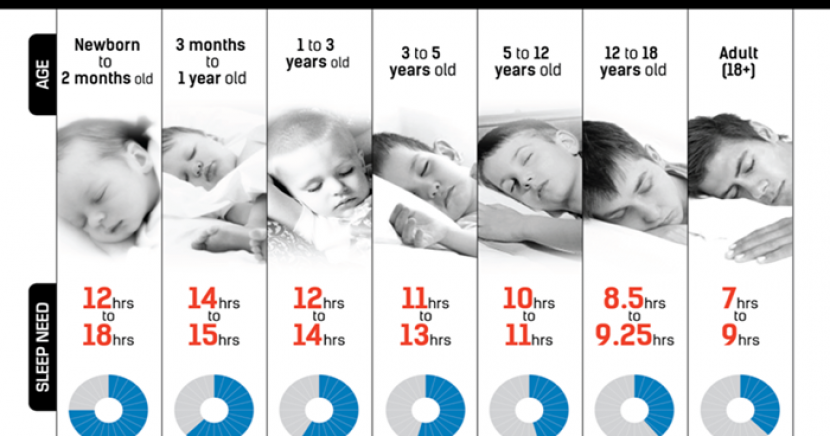HOW MANY HOURS OF SLEEP DO YOU NEED ACCORDING TO YOUR AGE?