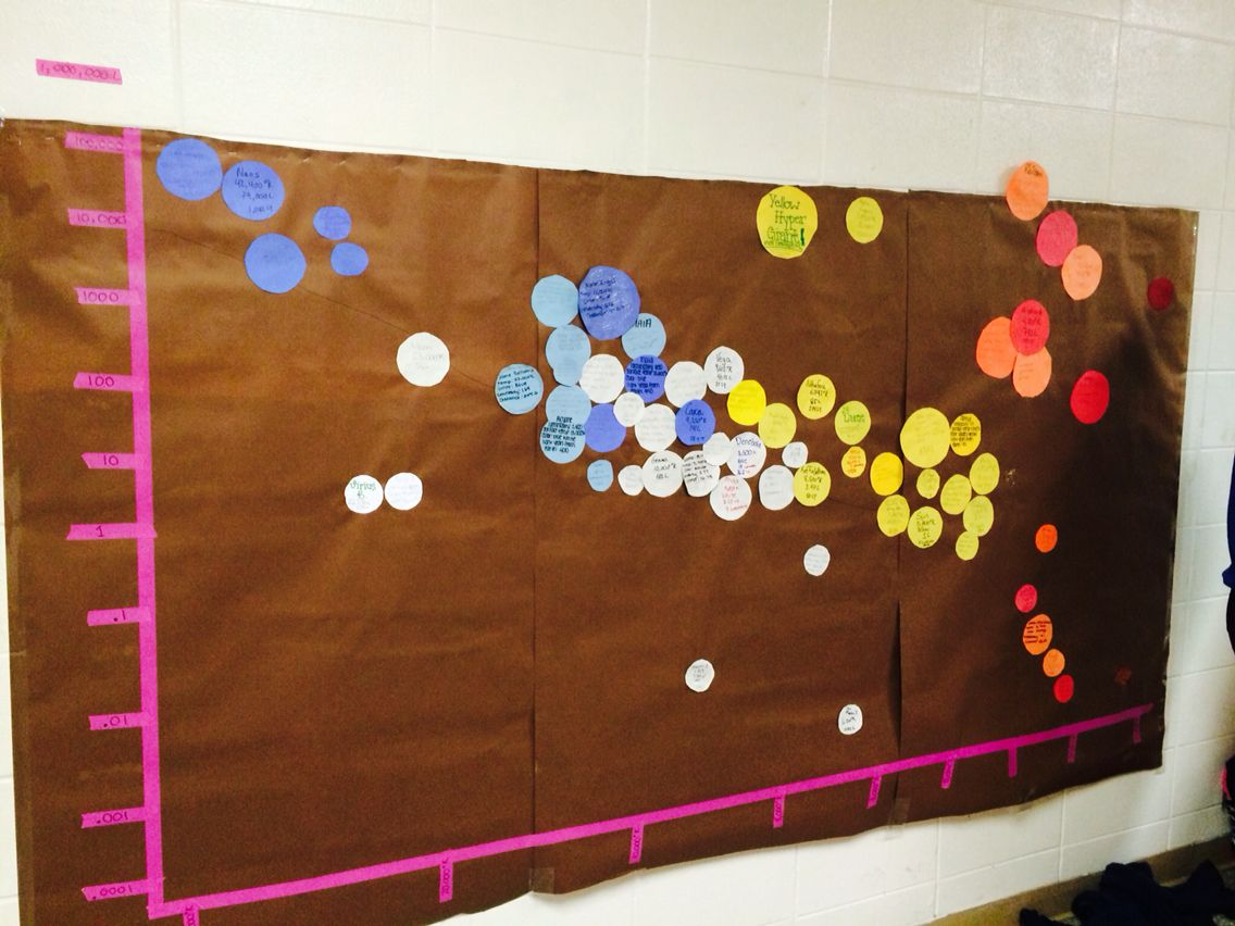 The 8 Foot Long Hr Diagram My Classes Made Each Student