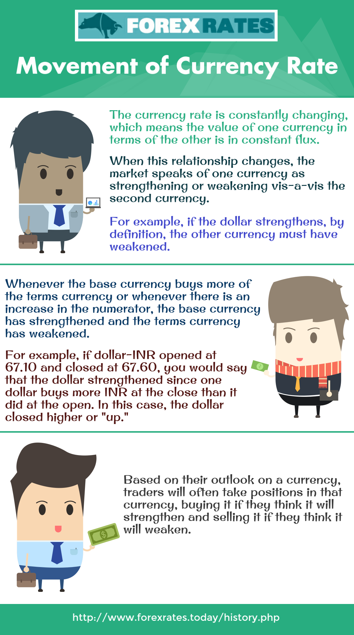 Currency Rate Is Constantly Changing