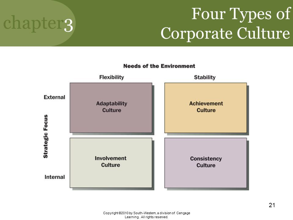the dimensions of culture chapter 3 Sample content online sample chapter creating a software engineering culture sample pages download the sample pages (includes chapter 3 and index.