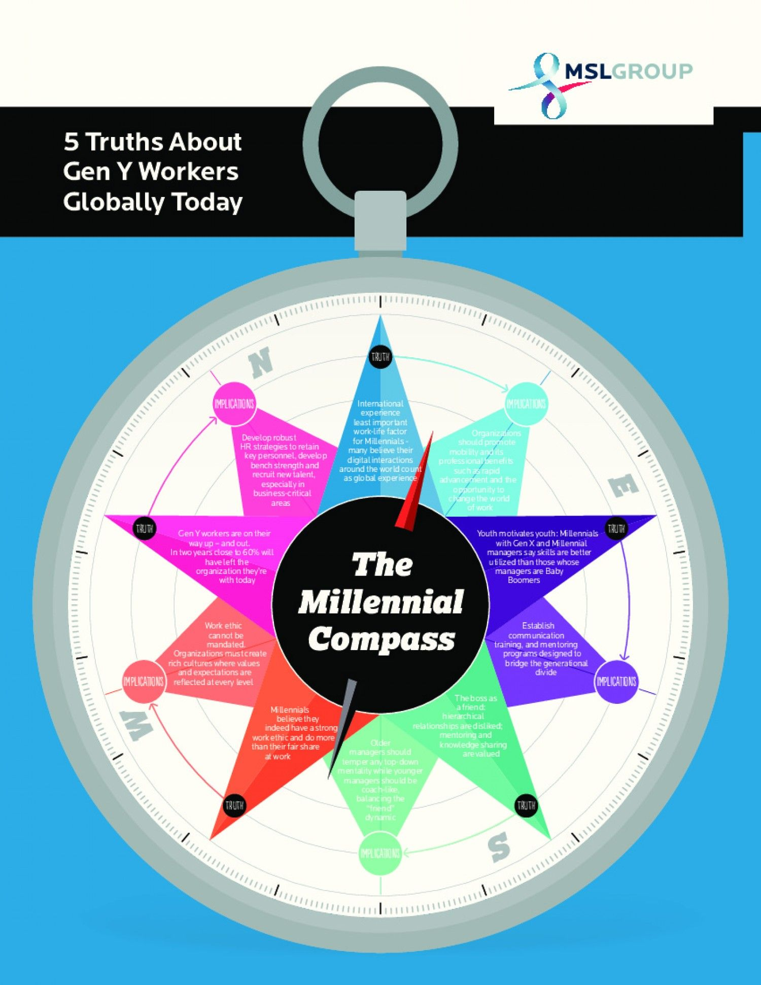 The Millennial Compass 5 Truths Implications On Business