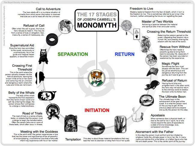 Joseph-Campbells-Monomyth-Infographic-650x488