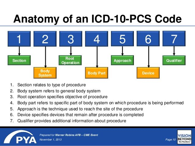 Image Result For Icd 10 Pcs Coding Images Coding Helps Medical