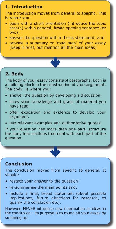 Essay Style Paper Click Through For A Unsw Web Article On Structuring An Essay Research Proposal Essay Topics also English Literature Essay Topics  Easy Way To Discover How Google Sees Your Articles  Nonfic  High School Admission Essay Samples