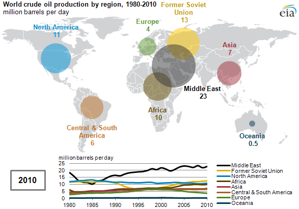 From 1980 To 2010 Most Regions Contributed To Growth In Global