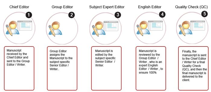 Medical Writing ReWriting Formatting Research Proposal And