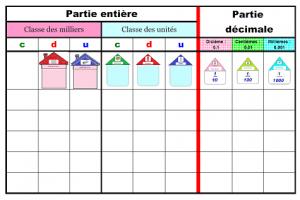 Numération décimale | Décimale, Tableau de numération, Système décimal
