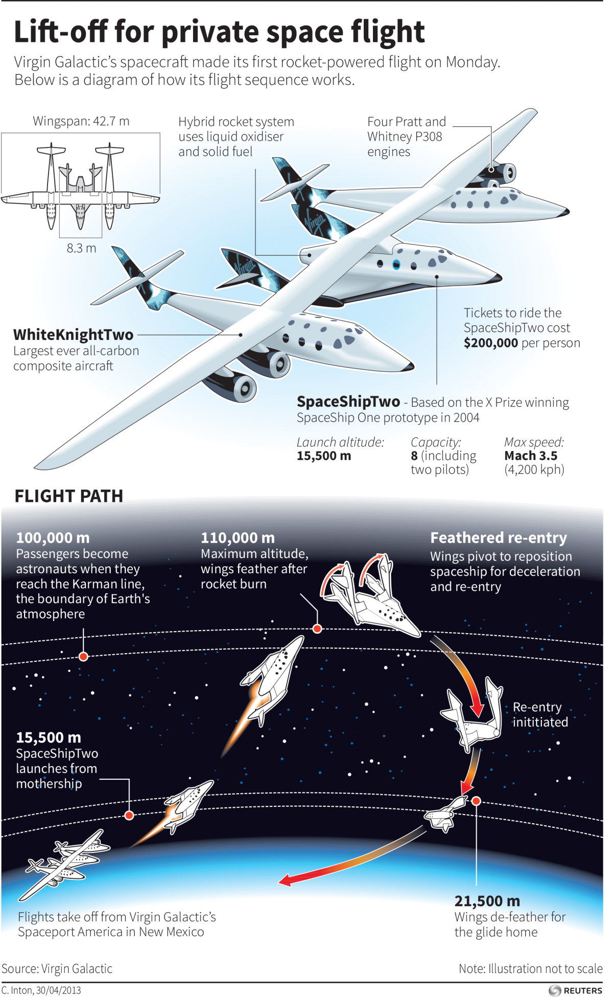 Here S A Detailed Look At How The Virgin Galactic Spacecraft Works Space Tourism Space And Astronomy Space Travel