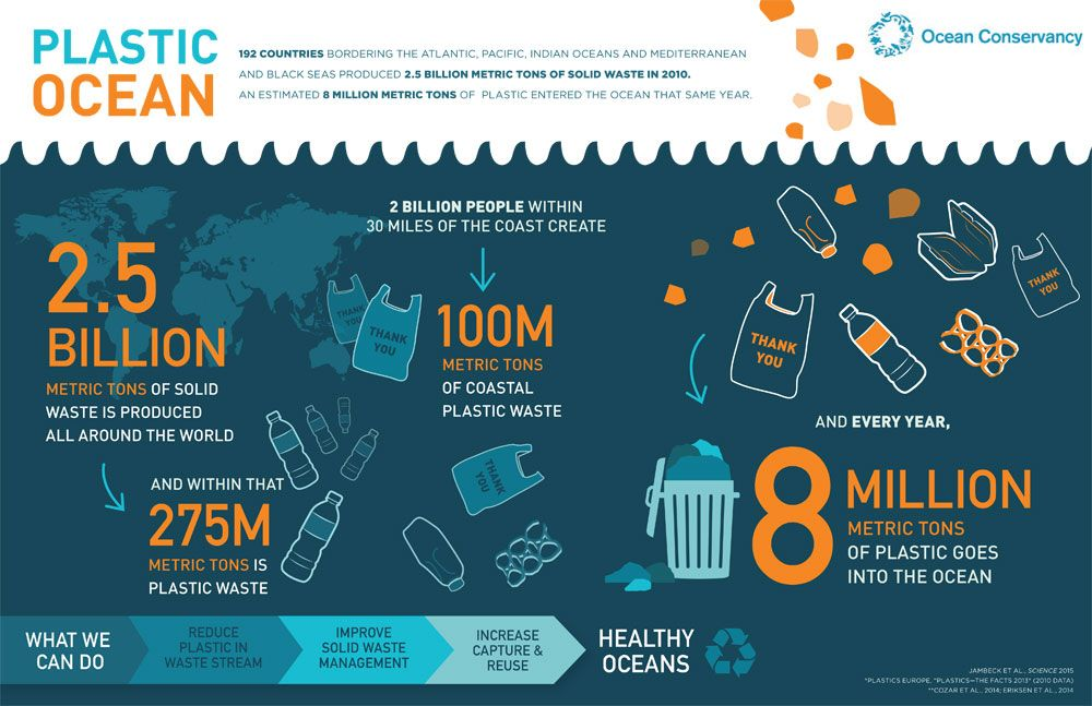 Math/Science: The Ripple Effect Project Plastic-Ocean-Infographic