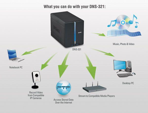 DLINK DNS-321 WINDOWS VISTA DRIVER DOWNLOAD