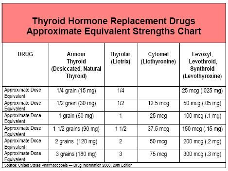 What key medications are used to treat hypothyroidism thyroid