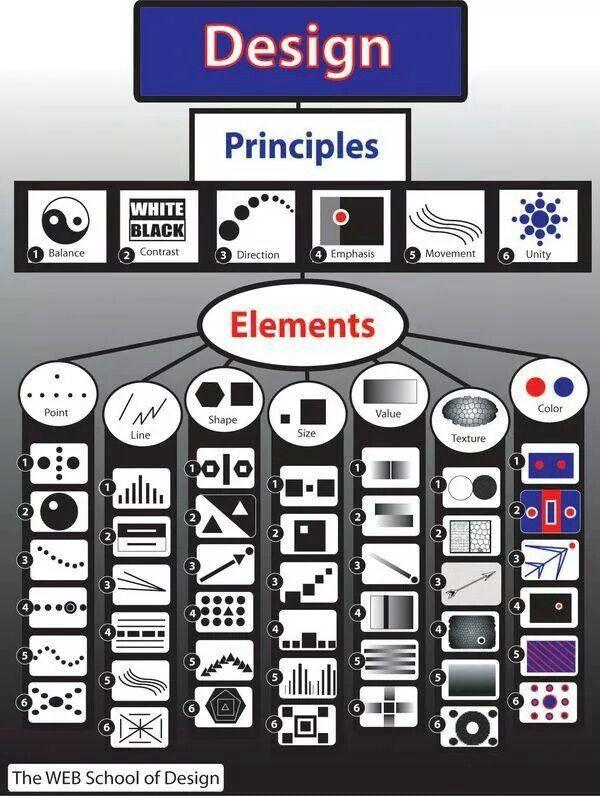 Elementos Y Principios Del Arte Principios Del Arte Elementos Del Arte Clases De Arte