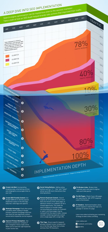Deep Dive Into Social Media Implementation Infographic Infographic Marketing Social Media Infographic