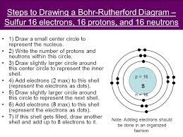 image result for draw bohr rutherford diagram