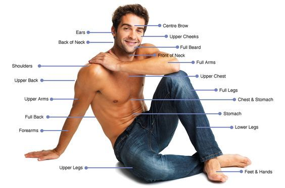 Laser Hair Removal areas for men | Noosa Laser Clinic Memes