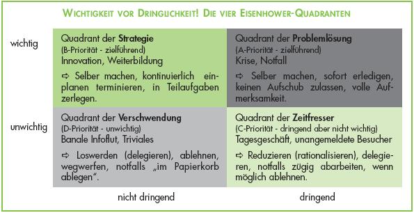 Eisenhower Prinzip Zeitmanagement Methode Zeitmanagement Teilaufgaben Weiterbildung