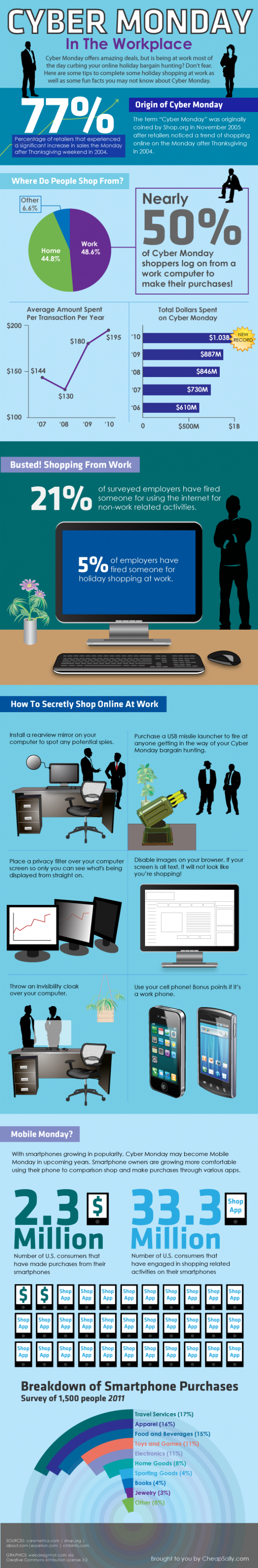 Cyber Monday In The Workplace