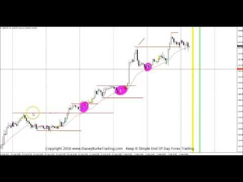 End of day trading strategy forex