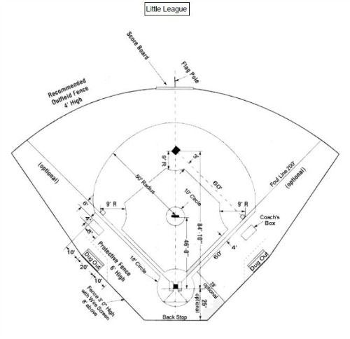 Downloadable Little League Field Diagram For Coaches And Players