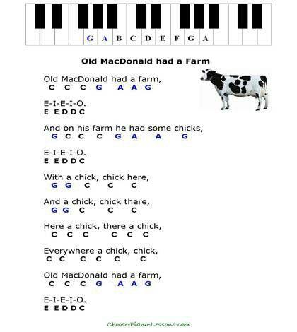Old Mcdonald Had A Farm Piano Music Easy Easy Piano Sheet Music Piano Sheet Music Letters