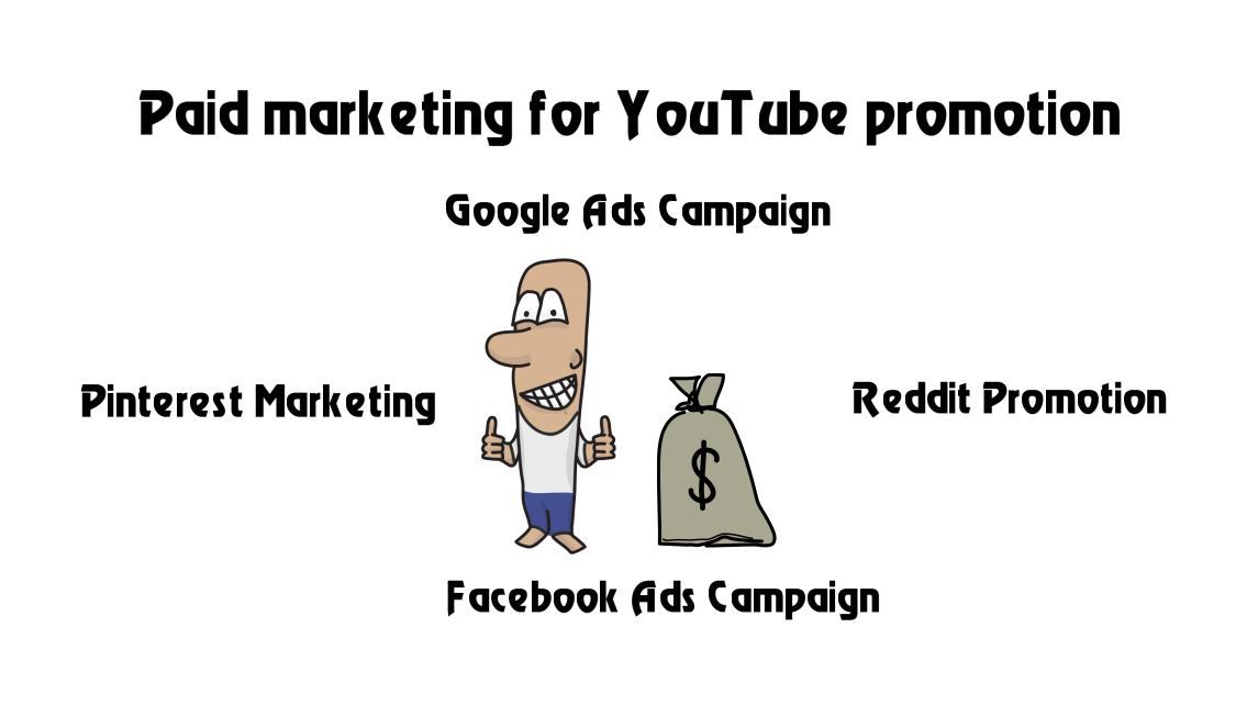 Pin On 5 Ways How Can I Promote My Youtube Channel A Guide To Make Money Online