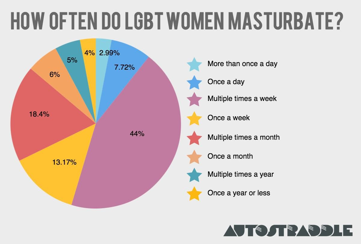 How often should a woman masterbate