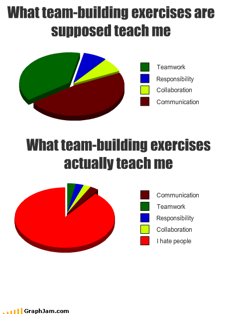 The Lessons Of Team Building Funny Charts Funny Pie Charts Funny Quotes