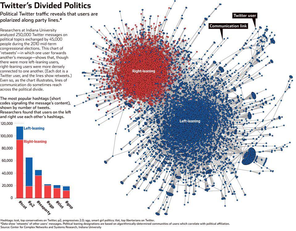 Decoding twitter political topics digital media