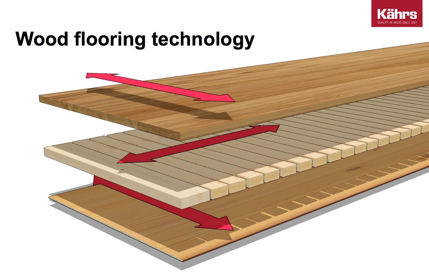 Why Is Engineered Wood Flooring Better Than Solid Wood Throughout 20 Elegant Engineered Hardwood Floo Engineered Hardwood Flooring Engineered Hardwood Flooring