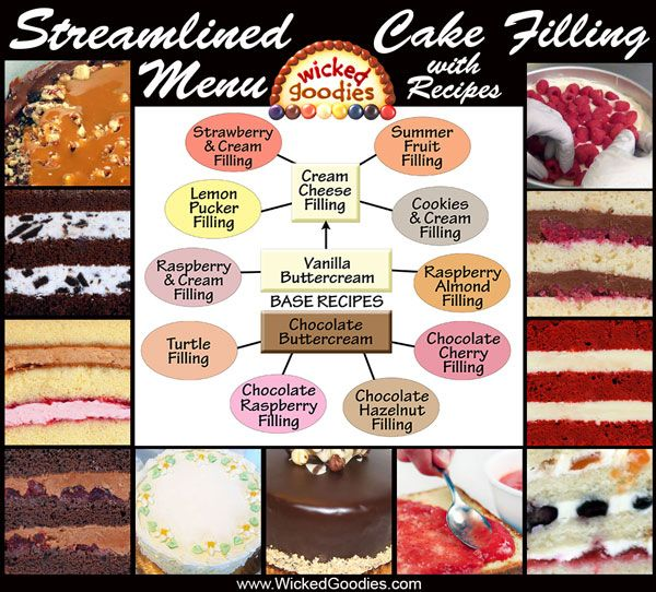 Wedding Cake Flavours And Fillings: Cake Filling Recipes, Cake