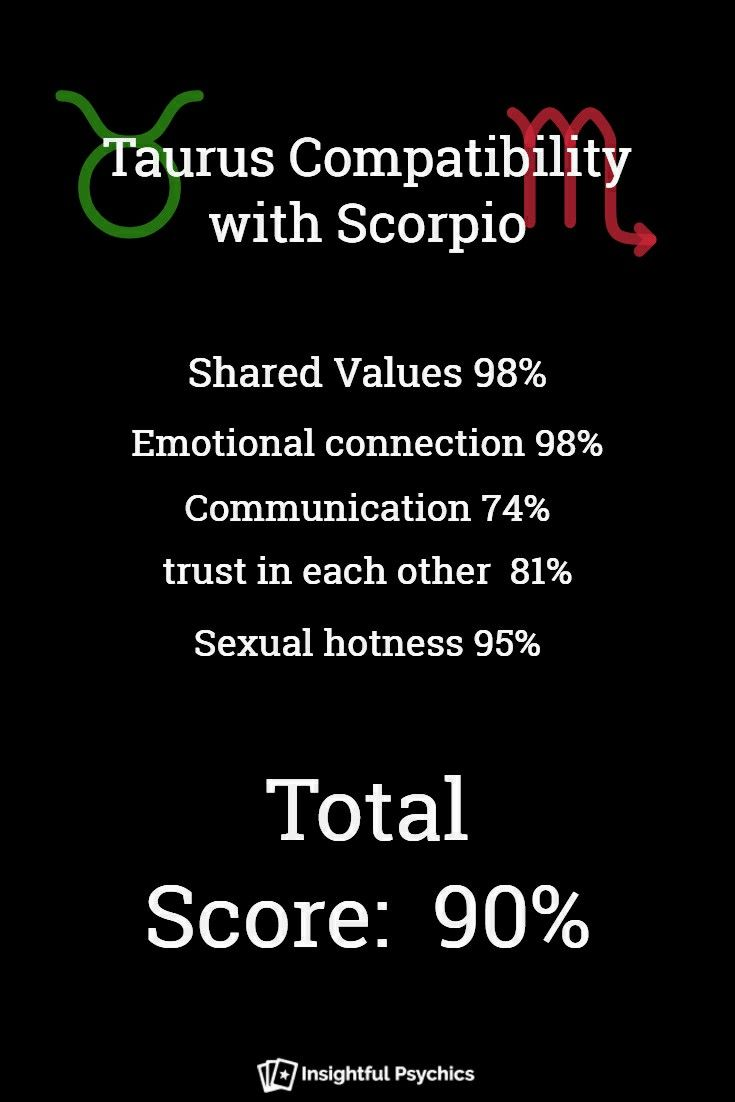 Taurus man dating Scorpio kvinna