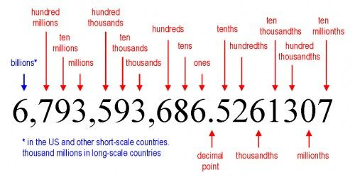 Draw A Place Value Chart Up To Hundred Million 5 Digit Number