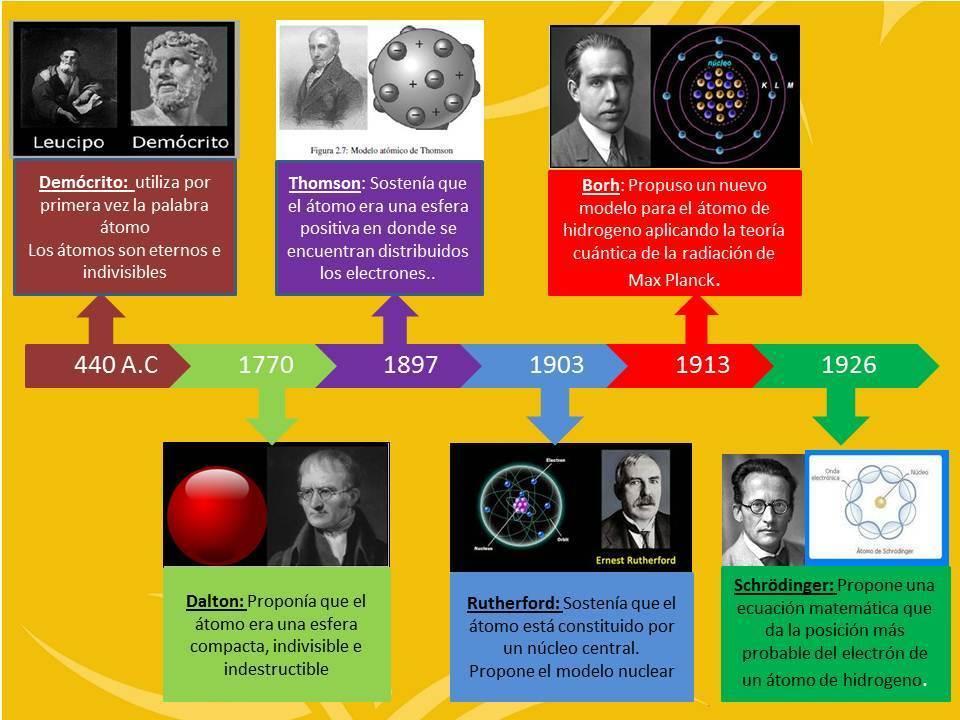 Linea De Tiempo De Los Modelos Atomicos Búsqueda De Google En 2020 Modelos Atomicos Linea Del Tiempo Modelos