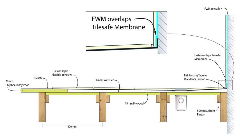 Water Proofing Wet Room Installation Wet Rooms Floor Tile Design