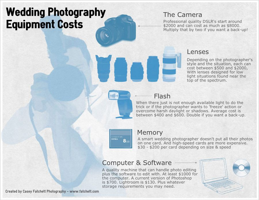 Wedding Photography Costs Part One The Tangibles Equipment