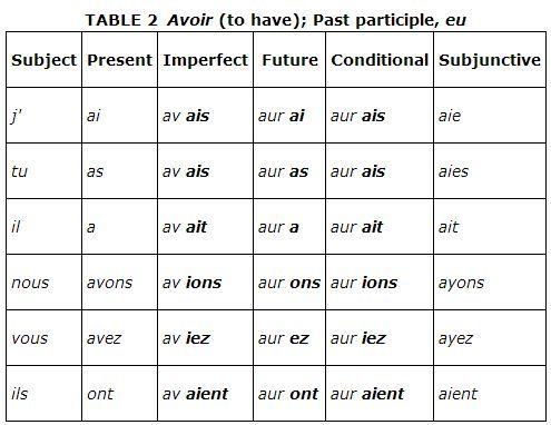 irregular verbs chart exercise pdf