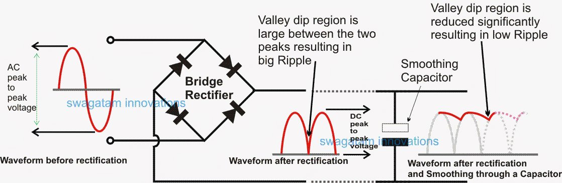 how to calculate filter capacitor for smoothing ripple making easy circuits electronics and. Black Bedroom Furniture Sets. Home Design Ideas