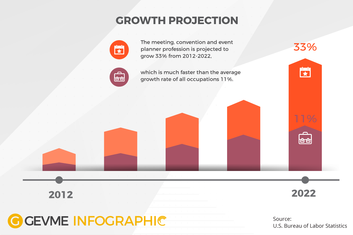 the growth of the events industry Exhibition, convention & meeting industry - statistics & facts events within the exhibitions, conventions and meetings industry involve the gathering of groups of people for a common interest.