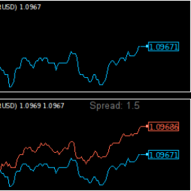 Rainwoods forex tick chart indicator for mt4