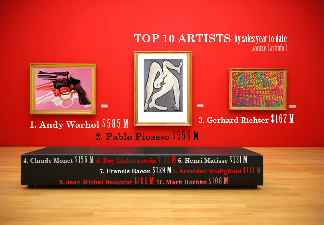 Top 10 Artists by Auction Sales [Infographic]