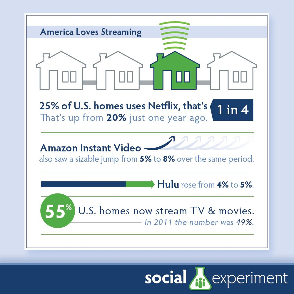 Streaming In America Is Increasing Every Day And Will Continue To Climb As Audiences Get Rid Of Traditional Cable And D Instant Video Streaming Tv Social Media